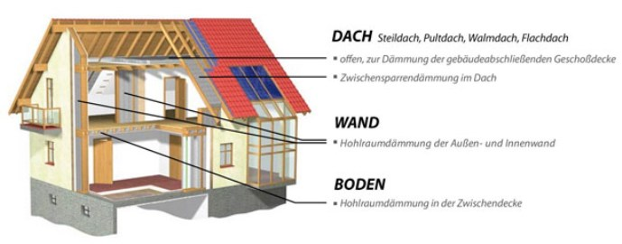 Dach, Wand und Boden